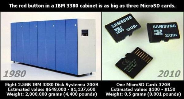 Comparaison entre 20GB en 1980 et 32GB en 2010