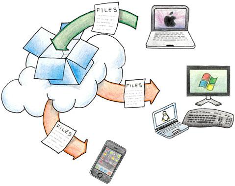 Dropbox permet une synchronisation de vos données sur tous vos supports de travail et de loisir
