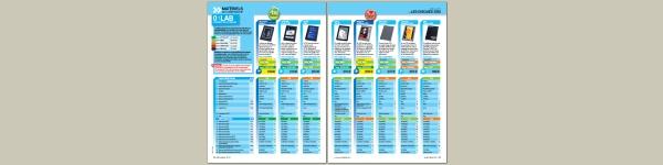 Comparatif de 8 disques durs SSD