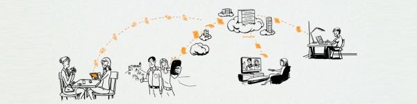 Le Cloud d'Orange accessible depuis tous vos appareils numériques